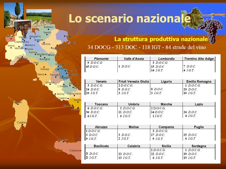 La struttura produttiva nazionale Lo scenario nazionale 34 DOCG - 313 DOC - 118 IGT - 84 strade del vino