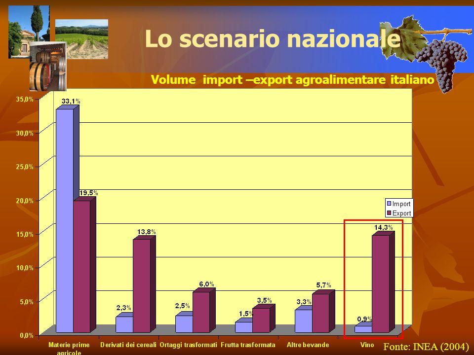 Fonte: INEA (2004) Volume import –export agroalimentare italiano Lo scenario nazionale