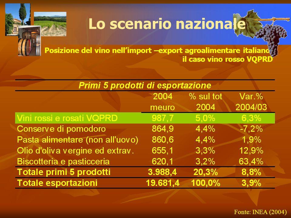 Posizione del vino nellimport –export agroalimentare italiano: il caso vino rosso VQPRD Lo scenario nazionale Fonte: INEA (2004)