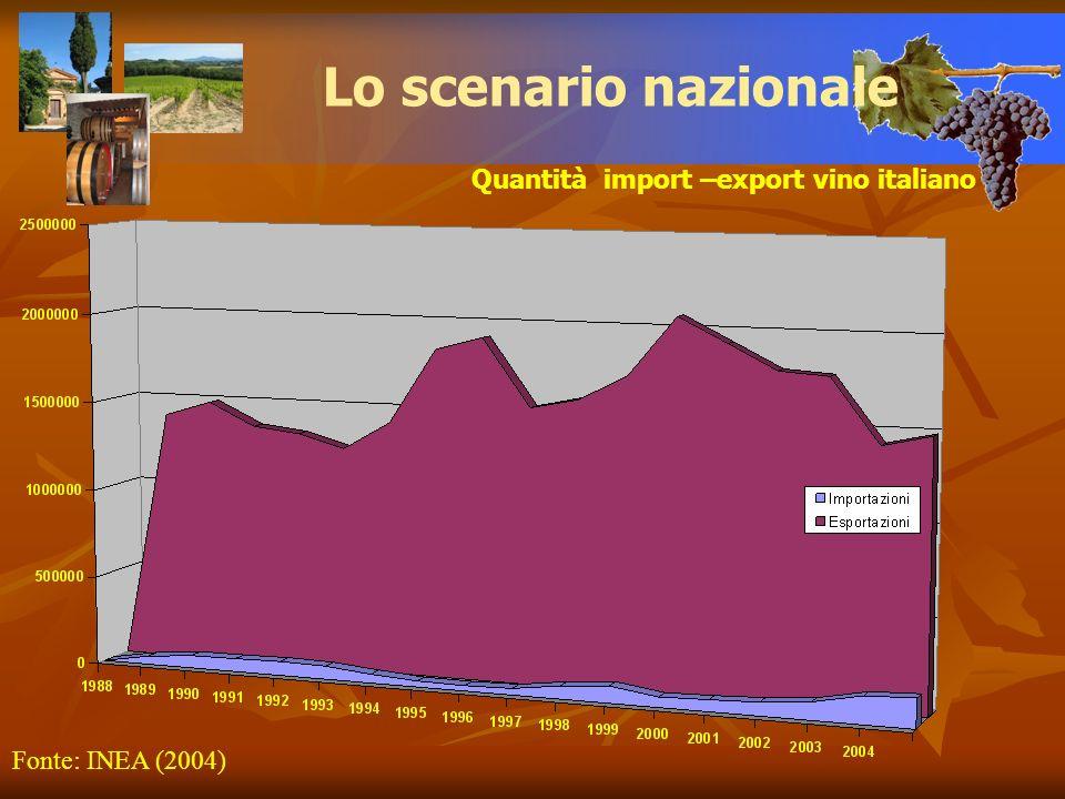 Quantità import –export vino italiano Lo scenario nazionale Fonte: INEA (2004)