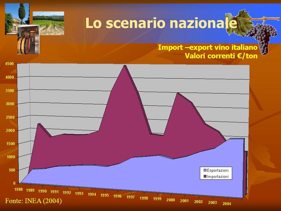 Import –export vino italiano Valori correnti /ton Lo scenario nazionale Fonte: INEA (2004)