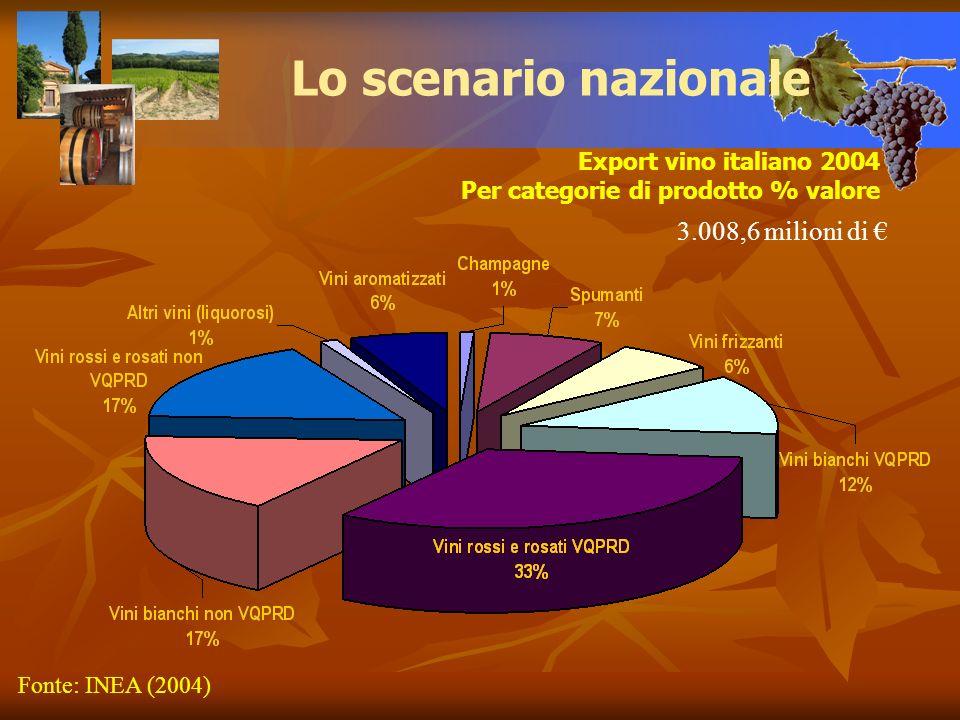 Lo scenario nazionale Export vino italiano 2004 Per categorie di prodotto % valore 3.008,6 milioni di Fonte: INEA (2004)