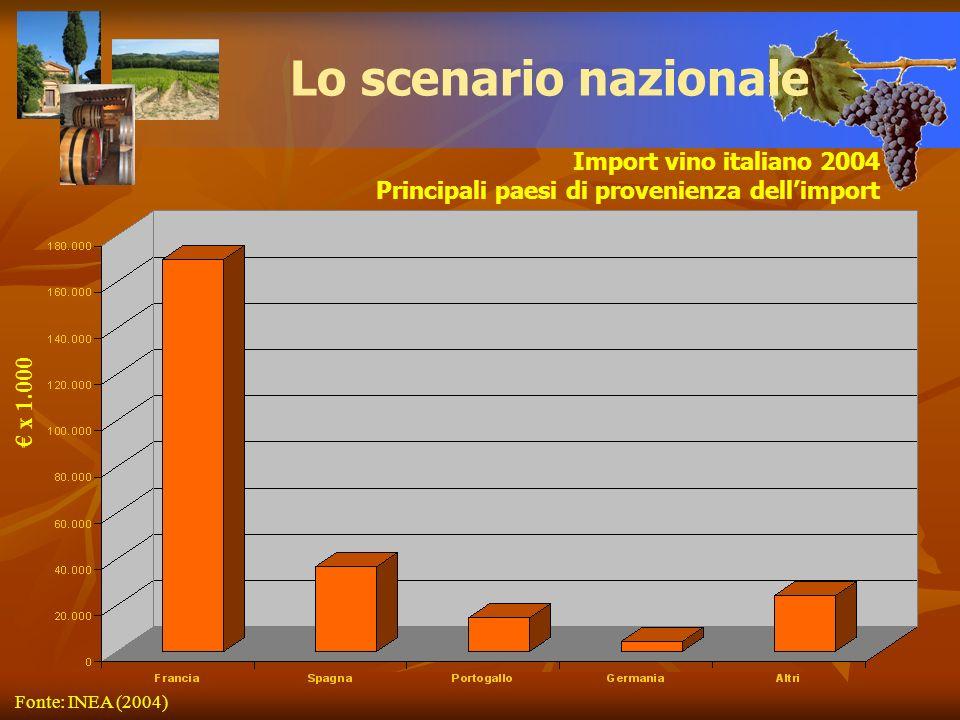 Import vino italiano 2004 Principali paesi di provenienza dellimport Lo scenario nazionale x 1.000 Fonte: INEA (2004)