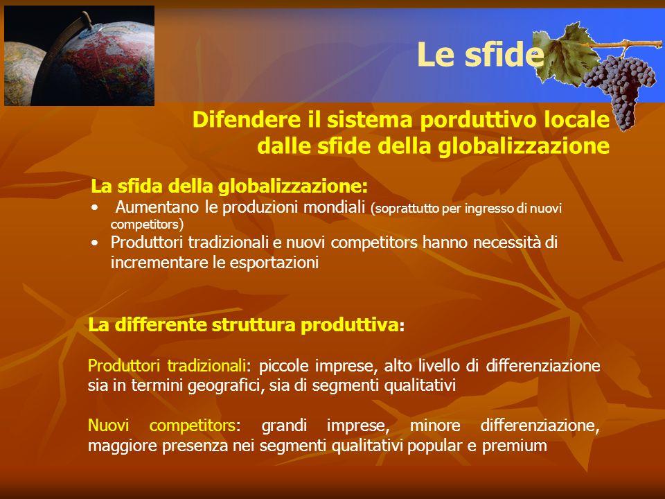 Difendere il sistema porduttivo locale dalle sfide della globalizzazione Le sfide La sfida della globalizzazione: Aumentano le produzioni mondiali (so