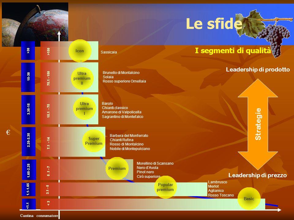 I segmenti di qualità Le sfide Cantinaconsumatore Strategie Leadership di prodotto Leadership di prezzo < 3 <1.1 Basic >150 >30 Icon Sassicaia 75.1 -