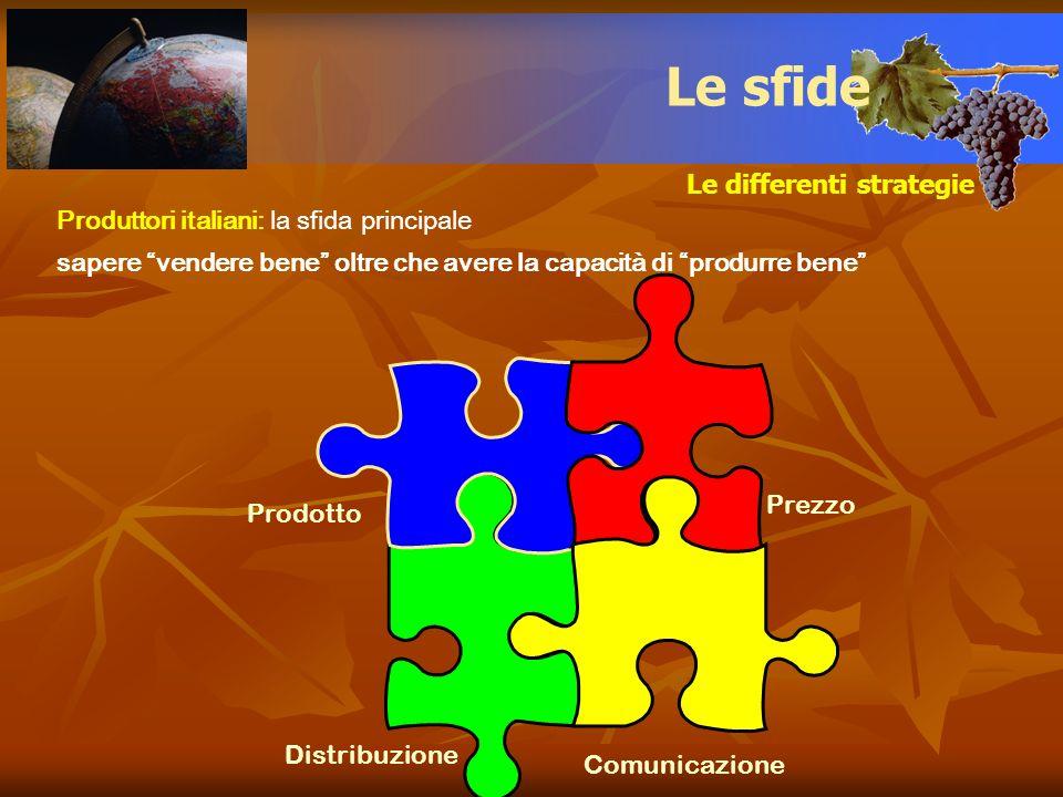 Le differenti strategie Le sfide Distribuzione Prodotto Prezzo Comunicazione Produttori italiani: la sfida principale sapere vendere bene oltre che av