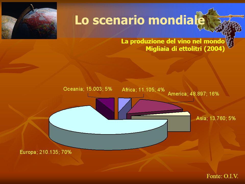 Lo scenario mondiale La produzione del vino nel mondo Migliaia di ettolitri (evoluzione 1991-2004) Fonte: O.I.V.