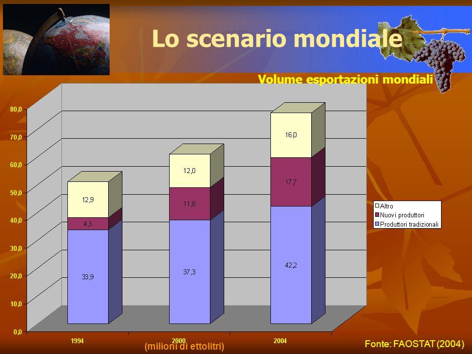 Lo scenario mondiale Volume esportazioni mondiali Fonte: FAOSTAT (2004) (milioni di ettolitri)