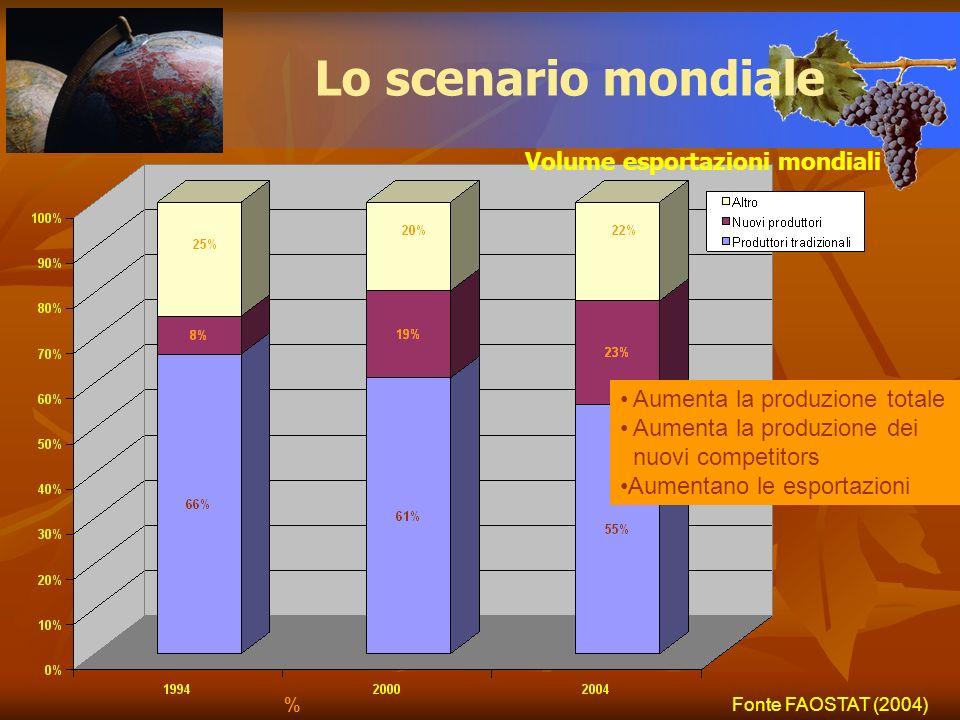 Volume esportazioni mondiali Lo scenario mondiale Fonte FAOSTAT (2004) Aumenta la produzione totale Aumenta la produzione dei nuovi competitors Aument