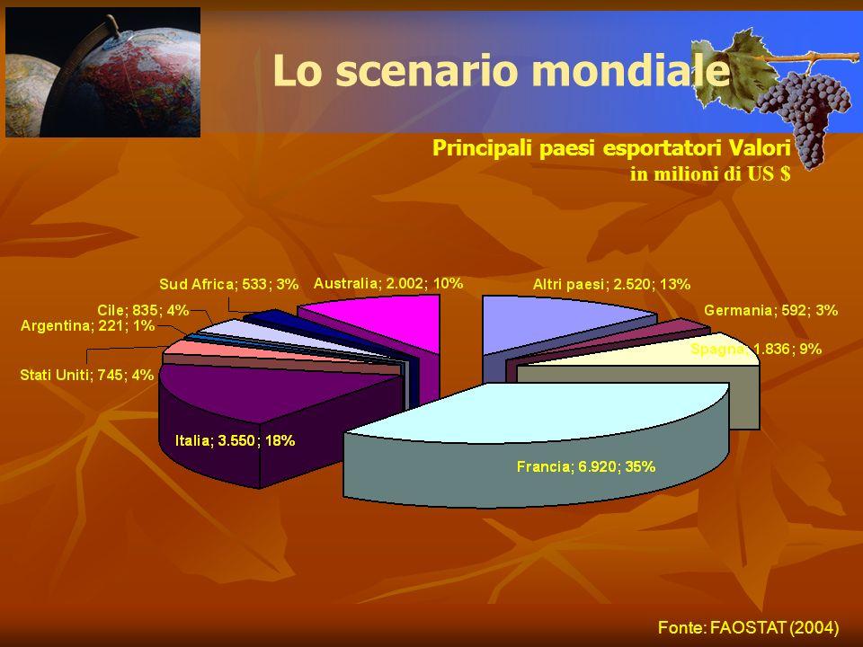 Lo scenario mondiale Fonte: FAOSTAT (2004) Principali paesi esportatori Valori in milioni di US $