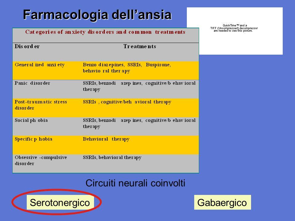 SerotonergicoGabaergico Circuiti neurali coinvolti Farmacologia dellansia
