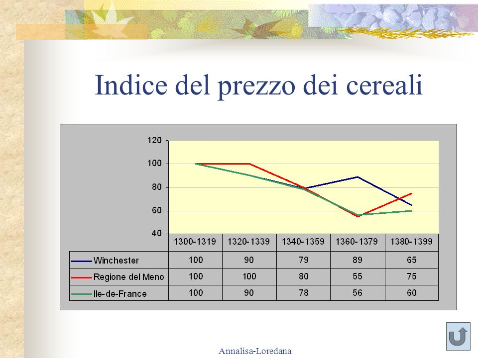 Annalisa-Loredana Indice del prezzo dei cereali