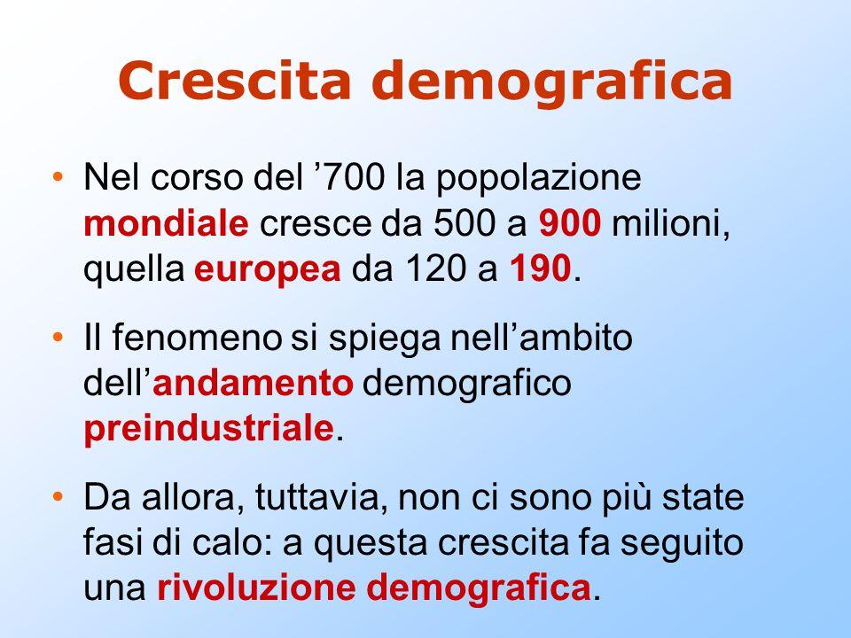 Crescita demografica Nel corso del 700 la popolazione mondiale cresce da 500 a 900 milioni, quella europea da 120 a 190. Il fenomeno si spiega nellamb