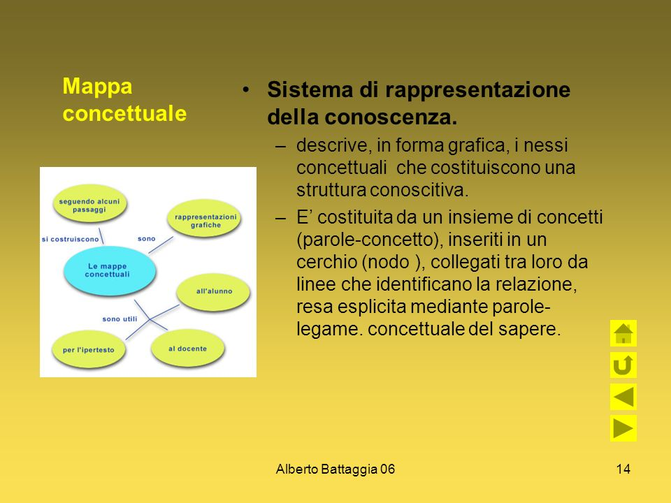 Alberto Battaggia 0614 Mappa concettuale Sistema di rappresentazione della conoscenza. –descrive, in forma grafica, i nessi concettuali che costituisc