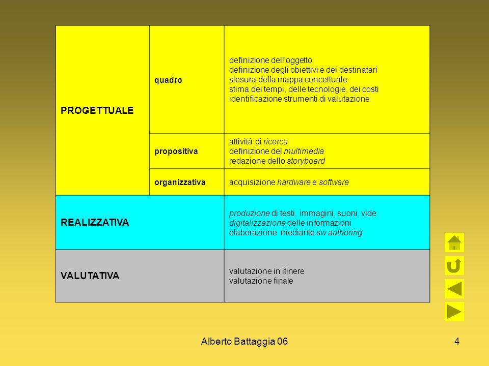 Alberto Battaggia 064 PROGETTUALE quadro definizione dell'oggetto definizione degli obiettivi e dei destinatari stesura della mappa concettuale stima