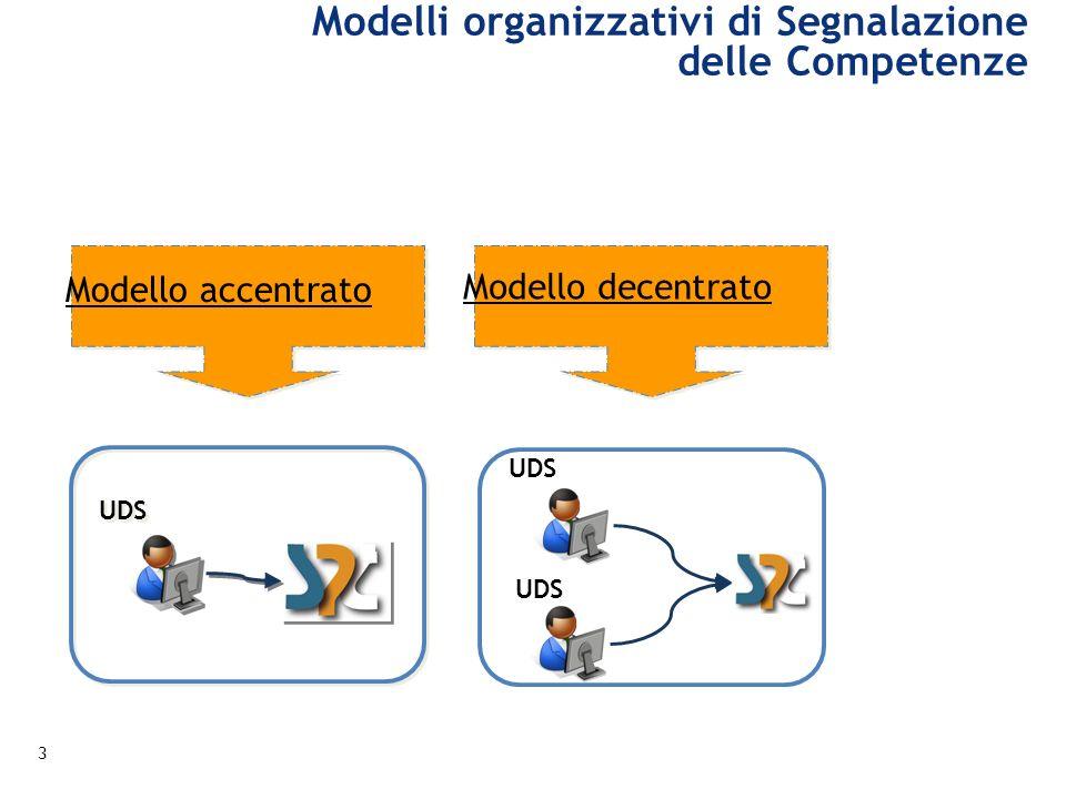 Modelli organizzativi di Segnalazione delle Competenze Modello accentrato UDS Modello decentrato 3
