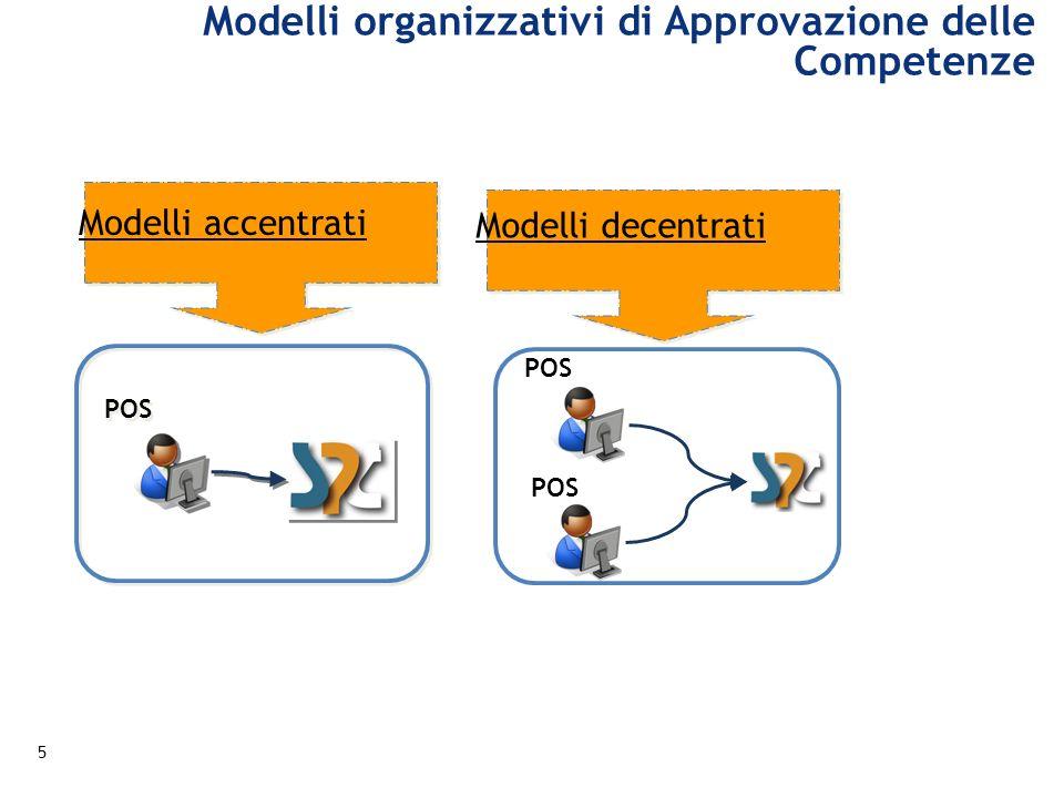 Modelli accentrati POS Modelli decentrati Modelli organizzativi di Approvazione delle Competenze 5