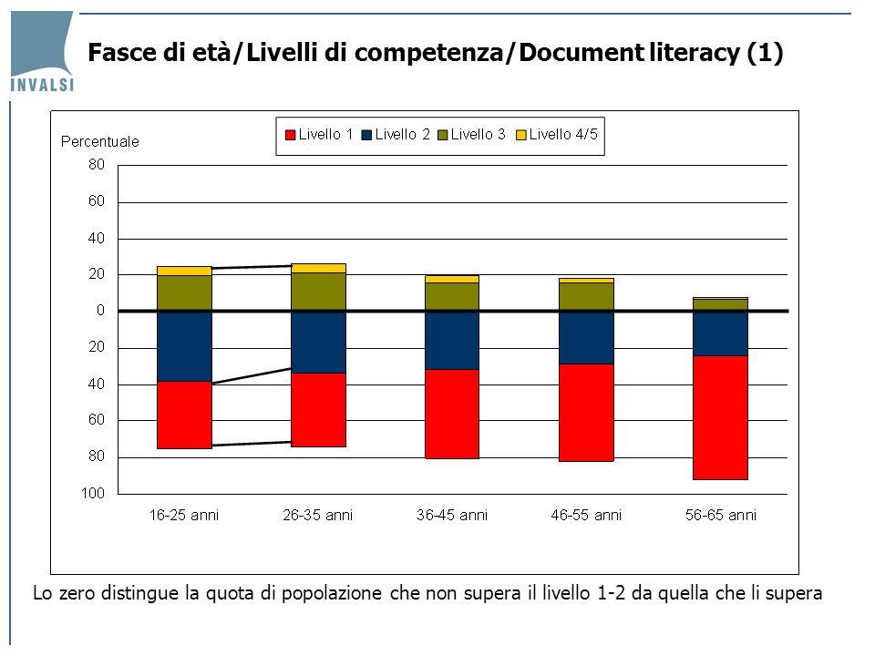 Fasce di età/Livelli di competenza/Document literacy (1) Lo zero distingue la quota di popolazione che non supera il livello 1-2 da quella che li supe
