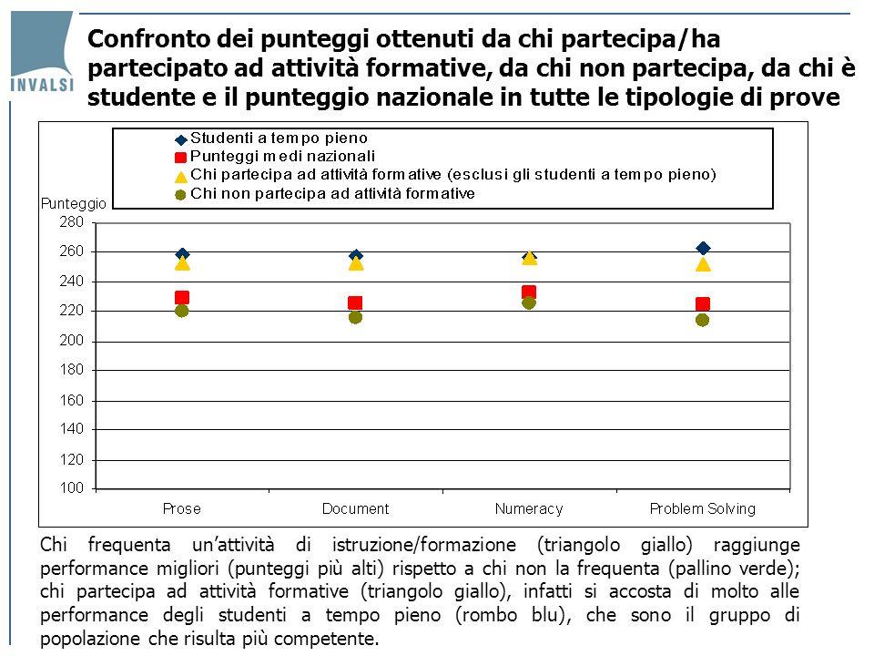 Confronto dei punteggi ottenuti da chi partecipa/ha partecipato ad attività formative, da chi non partecipa, da chi è studente e il punteggio nazional
