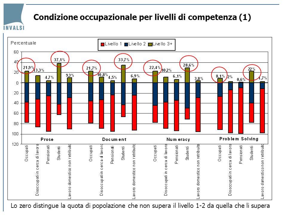 Condizione occupazionale per livelli di competenza (1) Lo zero distingue la quota di popolazione che non supera il livello 1-2 da quella che li supera
