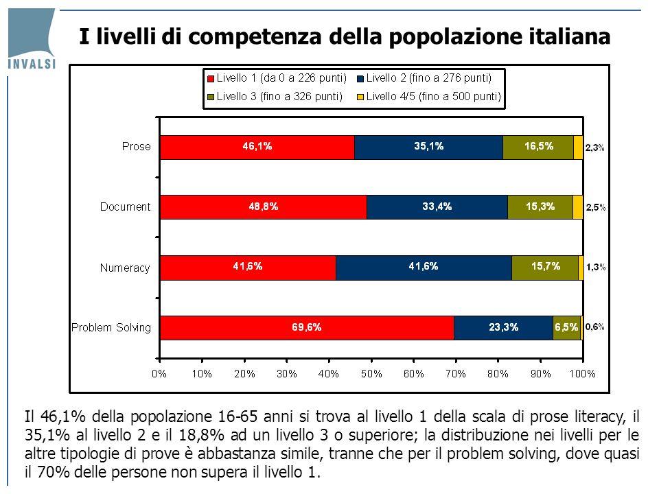 I livelli di competenza della popolazione italiana Il 46,1% della popolazione 16-65 anni si trova al livello 1 della scala di prose literacy, il 35,1%