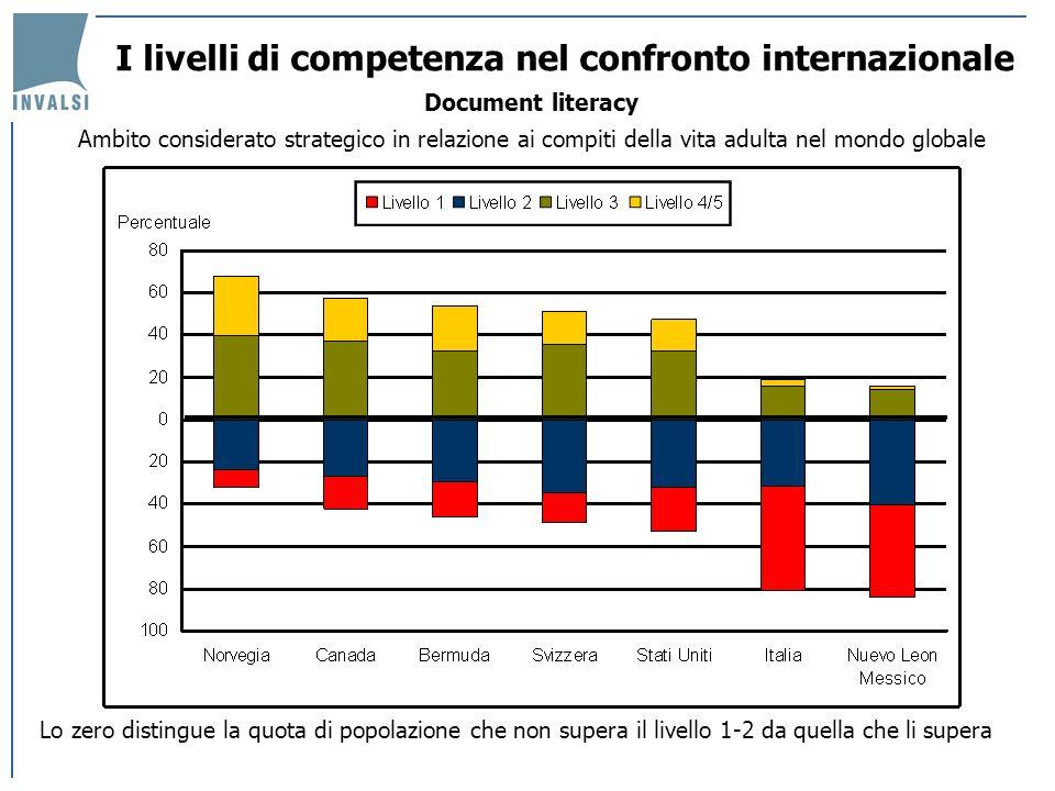 I livelli di competenza nel confronto internazionale Document literacy Ambito considerato strategico in relazione ai compiti della vita adulta nel mon