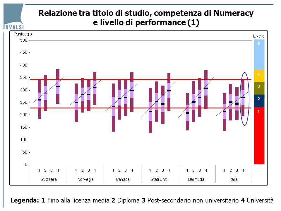 Relazione tra titolo di studio, competenza di Numeracy e livello di performance (1) Legenda: 1 Fino alla licenza media 2 Diploma 3 Post-secondario non
