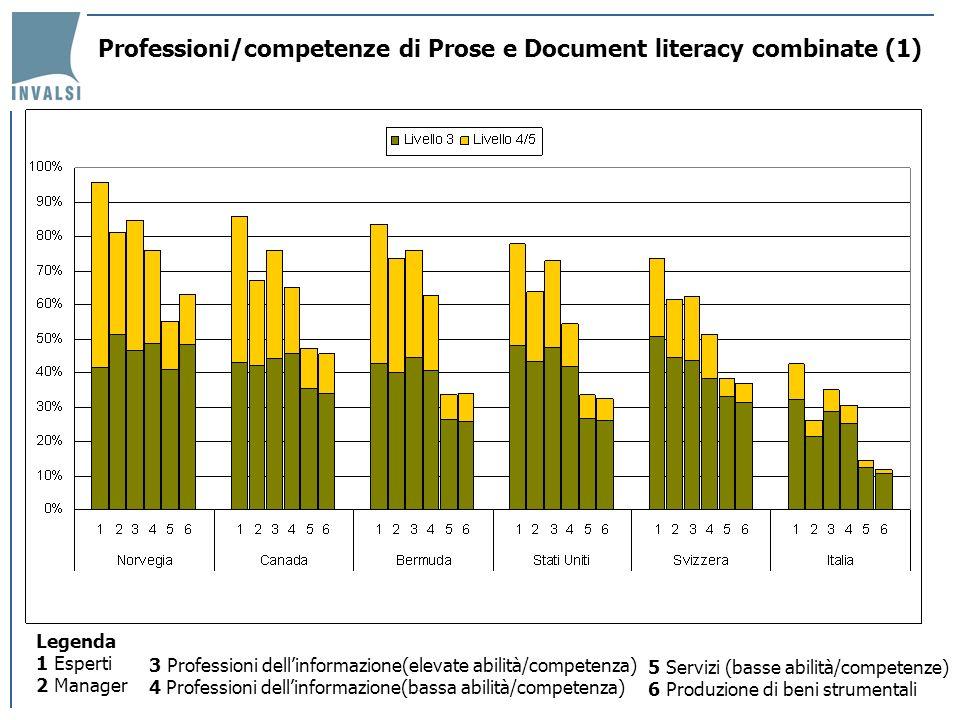 Professioni/competenze di Prose e Document literacy combinate (2) LItalia mostra (figura precedente) un modello di distribuzione delle competenze entro le professioni coerente con quello degli altri Paesi, ma la percentuale di persone che raggiungono livelli 3 e 4/5 è molto più limitata.