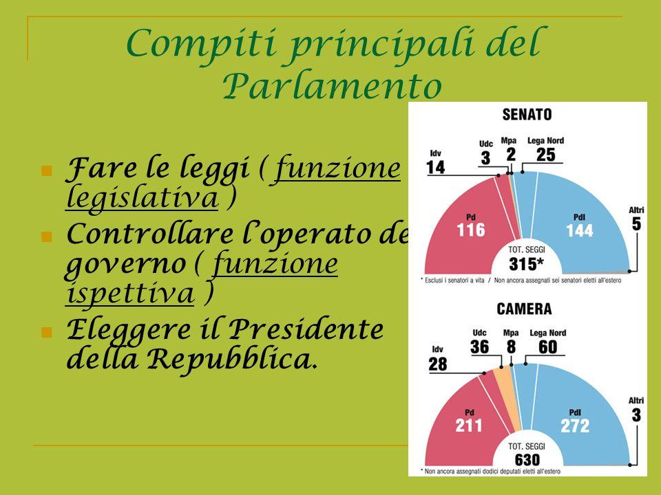 Compiti principali del Parlamento Fare le leggi ( funzione legislativa ) Controllare loperato del governo ( funzione ispettiva ) Eleggere il President