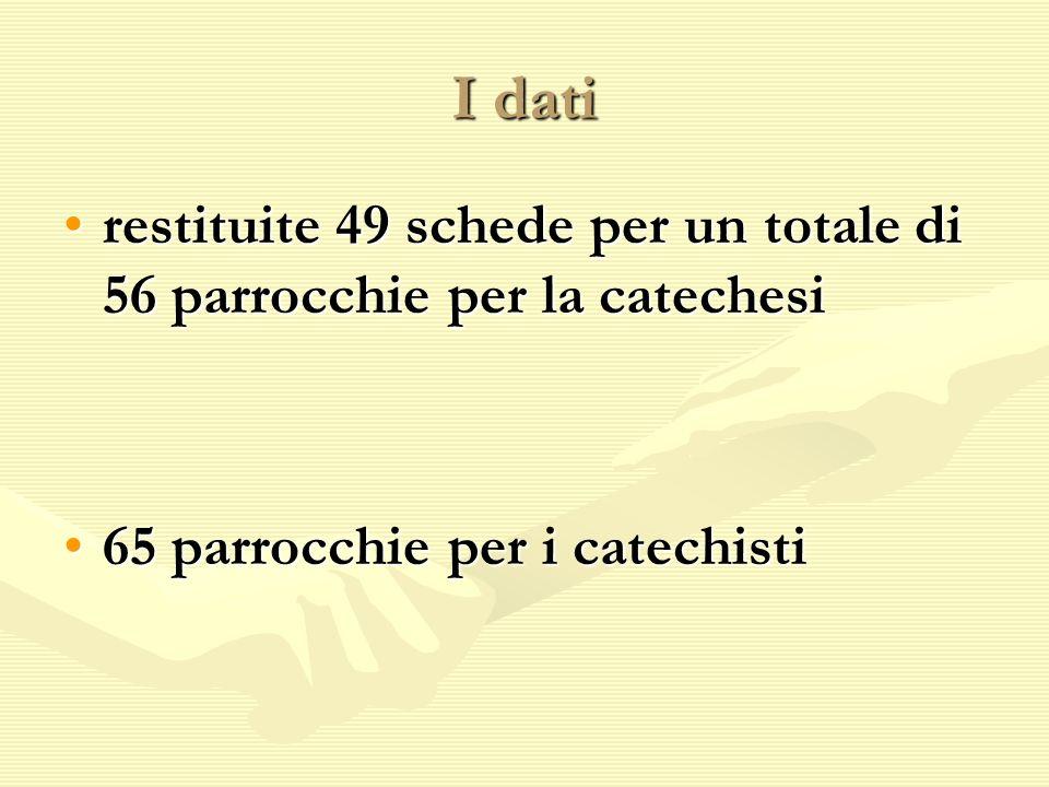 I dati restituite 49 schede per un totale di 56 parrocchie per la catechesirestituite 49 schede per un totale di 56 parrocchie per la catechesi 65 par