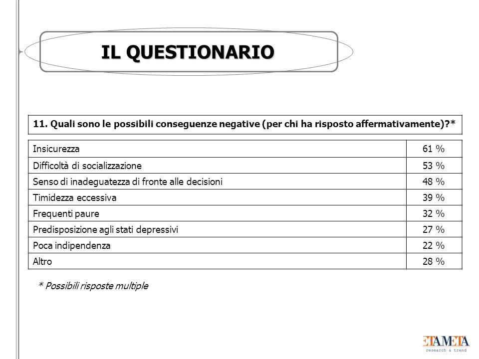IL QUESTIONARIO 11.