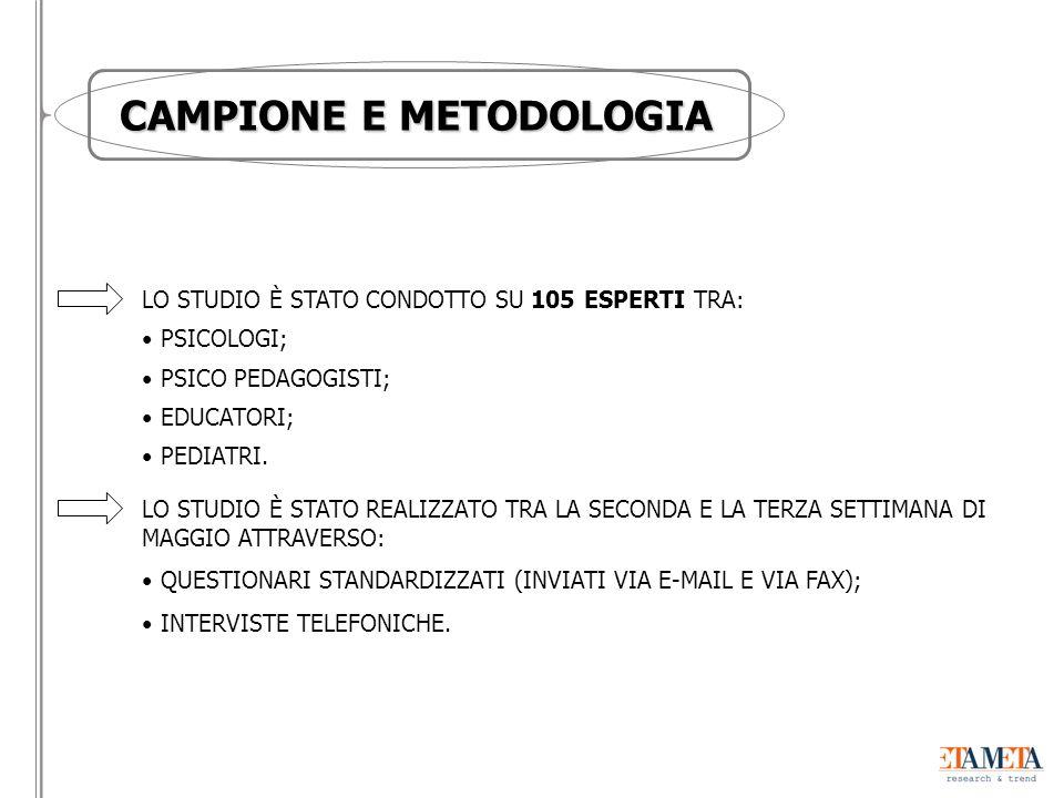LO STUDIO È STATO CONDOTTO SU 105 ESPERTI TRA: PSICOLOGI; PSICO PEDAGOGISTI; EDUCATORI; PEDIATRI.