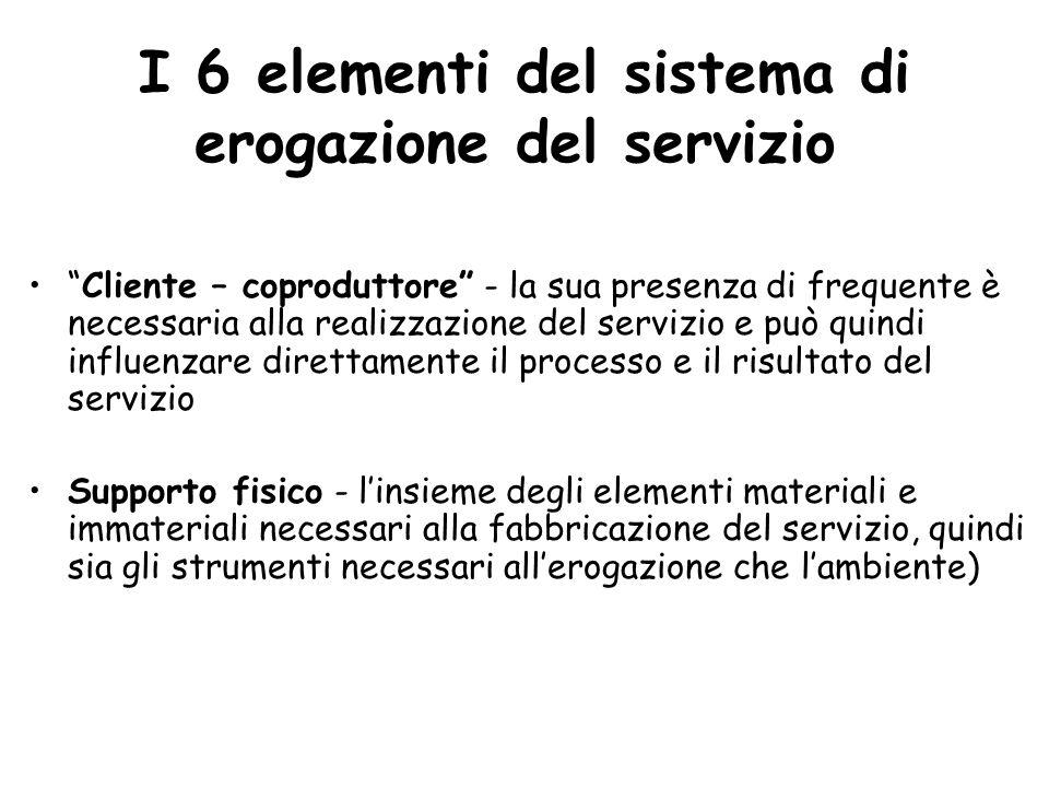 Il personale di contatto Il servizio - risultato e obiettivo dellinterazione tra cliente, personale di contatto e supporto fisico Il sistema di organizzazione interna - in gran parte non visibile al cliente Gli altri clienti - presenti nel luogo della prestazione del servizio