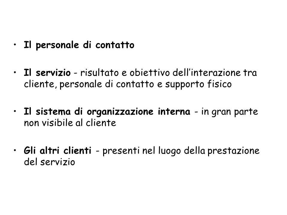 Il personale di contatto Il servizio - risultato e obiettivo dellinterazione tra cliente, personale di contatto e supporto fisico Il sistema di organi