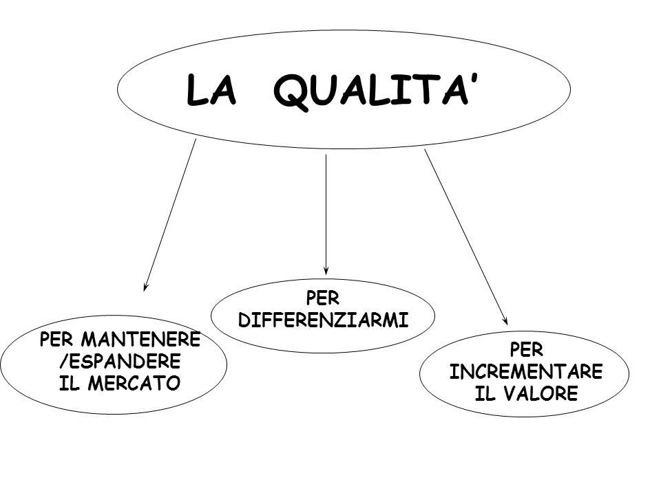 LA QUALITA PER DIFFERENZIARMI PER INCREMENTARE IL VALORE PER MANTENERE /ESPANDERE IL MERCATO