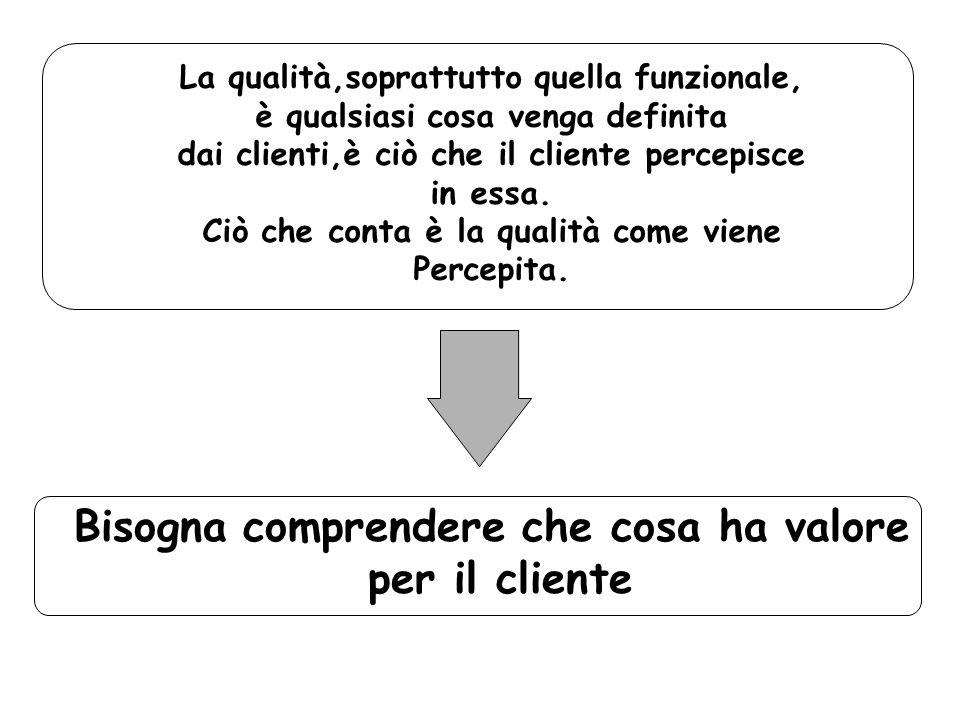 La qualità,soprattutto quella funzionale, è qualsiasi cosa venga definita dai clienti,è ciò che il cliente percepisce in essa. Ciò che conta è la qual