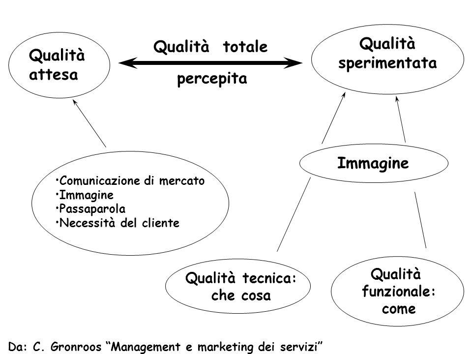 Qualità attesa Qualità sperimentata Qualità totale percepita Immagine Qualità tecnica: che cosa Qualità funzionale: come Comunicazione di mercato Imma
