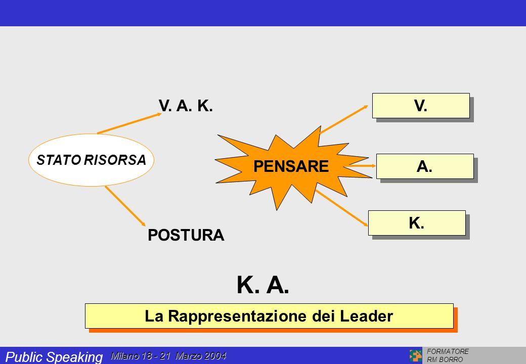 Public Speaking FORMATORE RM BORRO Milano 18 - 21 Marzo 2004