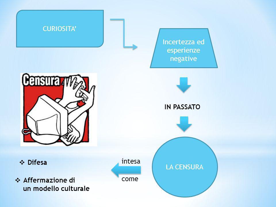 CURIOSITA Incertezza ed esperienze negative LA CENSURA IN PASSATO intesa come Difesa Affermazione di un modello culturale