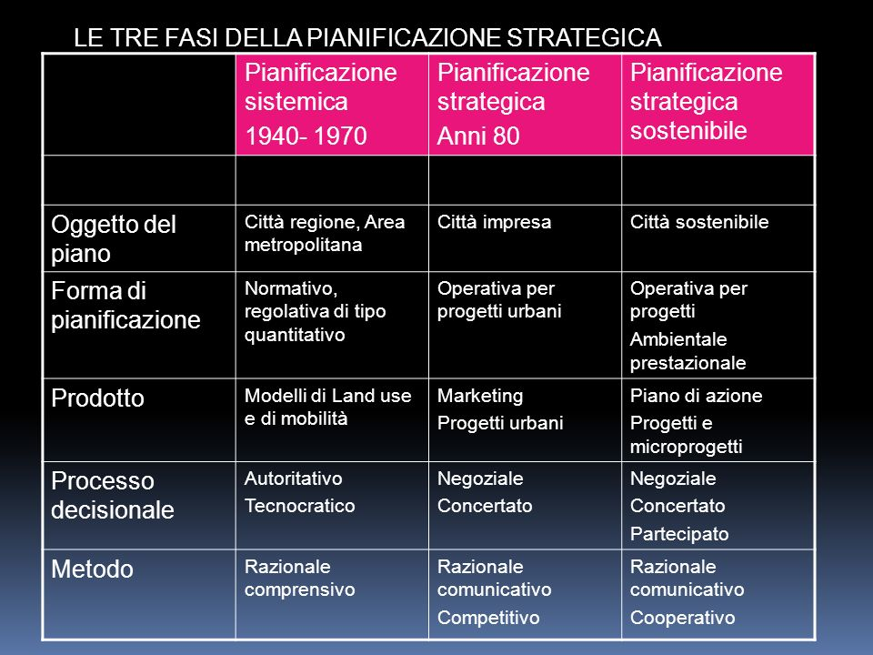 Pianificazione sistemica 1940- 1970 Pianificazione strategica Anni 80 Pianificazione strategica sostenibile Oggetto del piano Città regione, Area metr