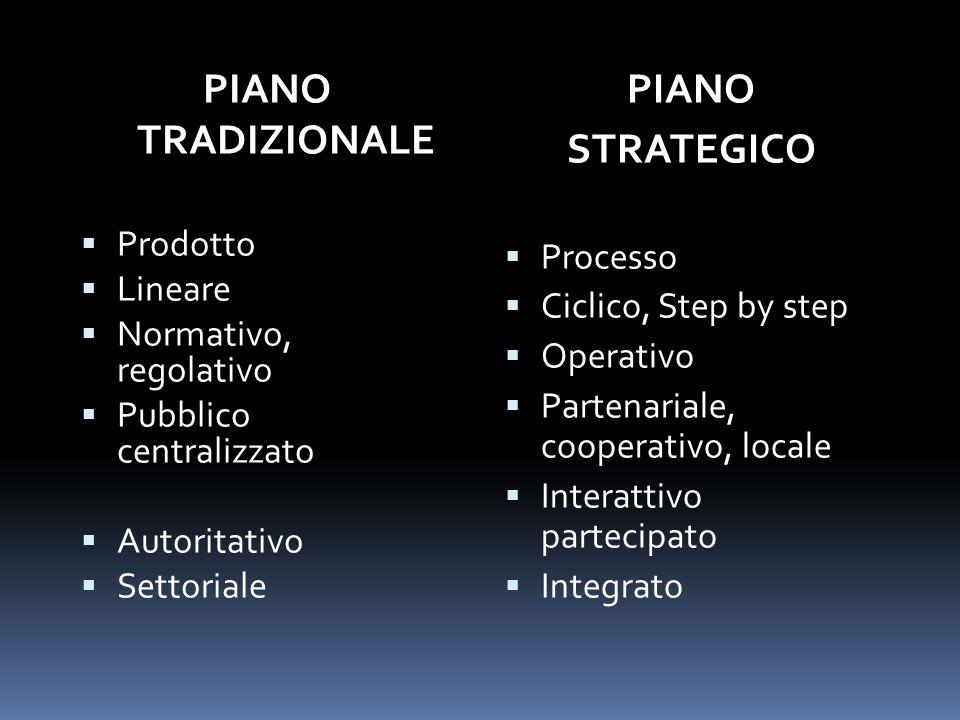 PIANO TRADIZIONALE Prodotto Lineare Normativo, regolativo Pubblico centralizzato Autoritativo SettorialePIANOSTRATEGICO Processo Ciclico, Step by step