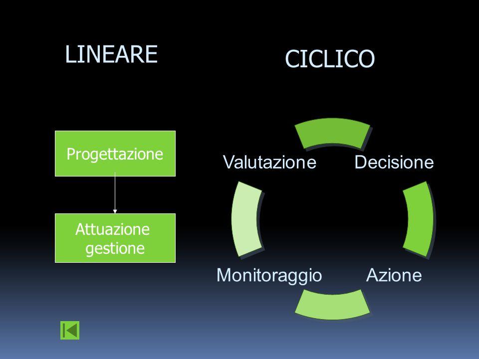 Progettazione Attuazione gestione LINEARE CICLICO Valutazione MonitoraggioAzione Decisione