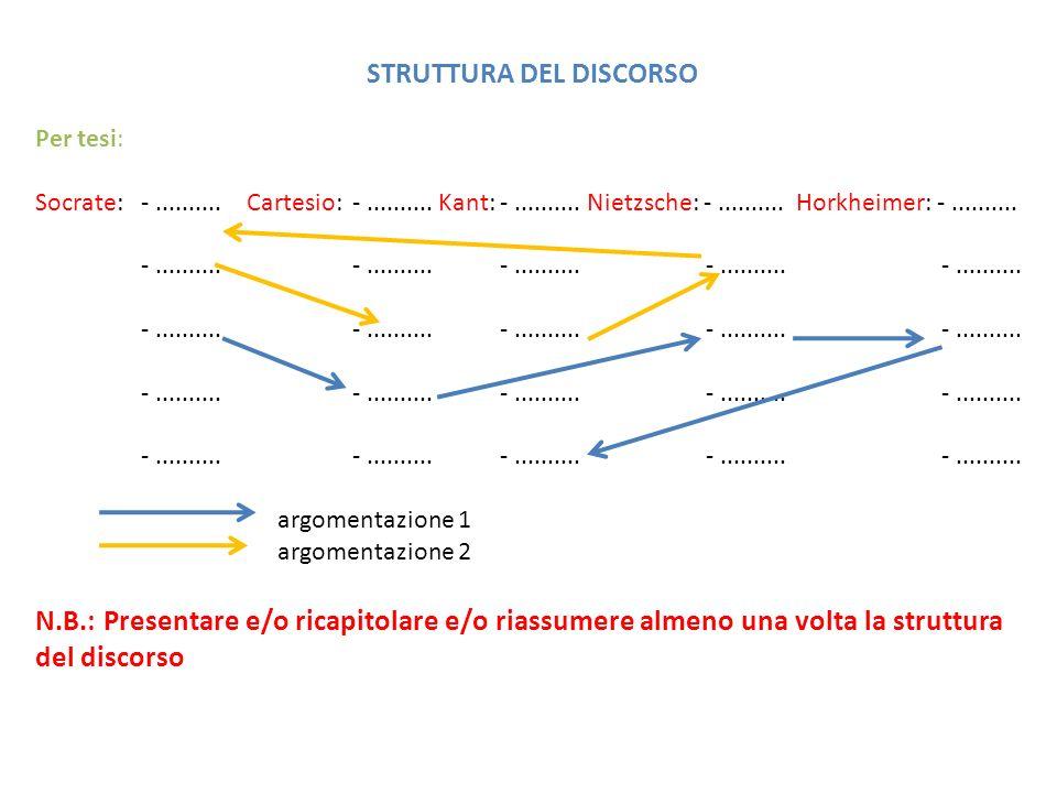 STRUTTURA DEL DISCORSO Per tesi: Socrate: -..........Cartesio: -.......... Kant: -.......... Nietzsche: -.......... Horkheimer: -.......... -.........