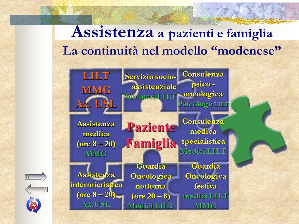 ASSISTENZA a pazienti e famiglia 1990 prima convenzione con USL16 1989 istituzione del Servizio di Assistenza Domiciliare Oncologica Gratuita (A.D.O.G.).