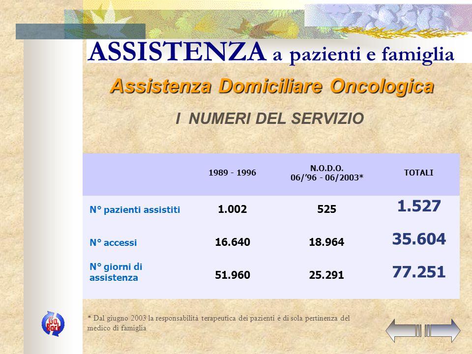 Assistenza a pazienti e famiglia La continuità nel modello modenese Assistenza medica (ore 8 – 20) MMG Assistenza infermieristica (ore 8 – 20) Az.USL