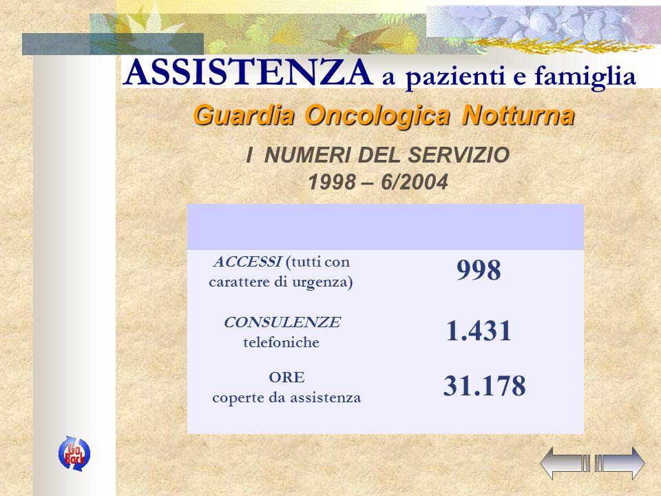 ASSISTENZA a pazienti e famiglia I NUMERI DEL SERVIZIO Assistenza Domiciliare Oncologica 1989 - 1996 N.O.D.O. 06/96 - 06/2003* TOTALI N° pazienti assi