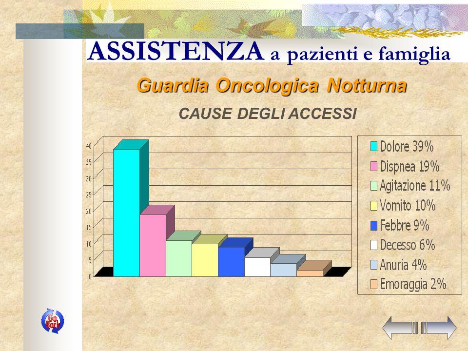 ASSISTENZA a pazienti e famiglia I NUMERI DEL SERVIZIO 1998 – 6/2004 Guardia Oncologica Notturna ACCESSI (tutti con carattere di urgenza) CONSULENZE telefoniche ORE coperte da assistenza 998 1.431 31.178