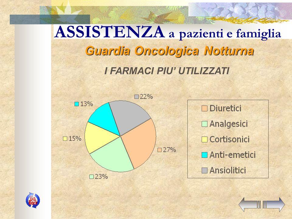 ASSISTENZA a pazienti e famiglia CAUSE DEGLI ACCESSI Guardia Oncologica Notturna