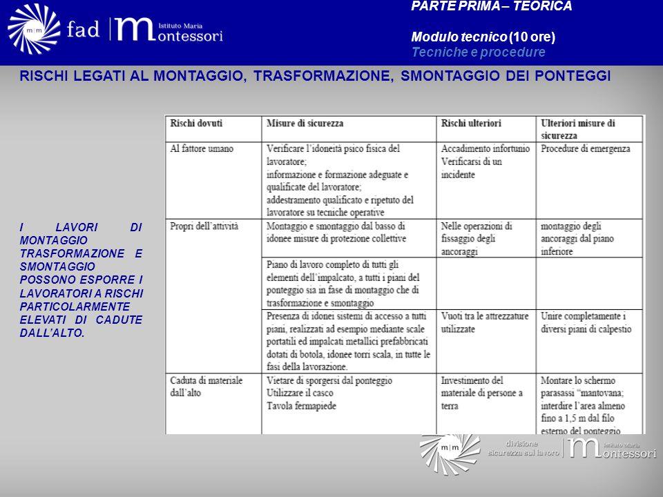 PARTE PRIMA – TEORICA Modulo tecnico (10 ore) Tecniche e procedure RISCHI LEGATI AL MONTAGGIO, TRASFORMAZIONE, SMONTAGGIO DEI PONTEGGI I LAVORI DI MONTAGGIO TRASFORMAZIONE E SMONTAGGIO POSSONO ESPORRE I LAVORATORI A RISCHI PARTICOLARMENTE ELEVATI DI CADUTE DALLALTO.