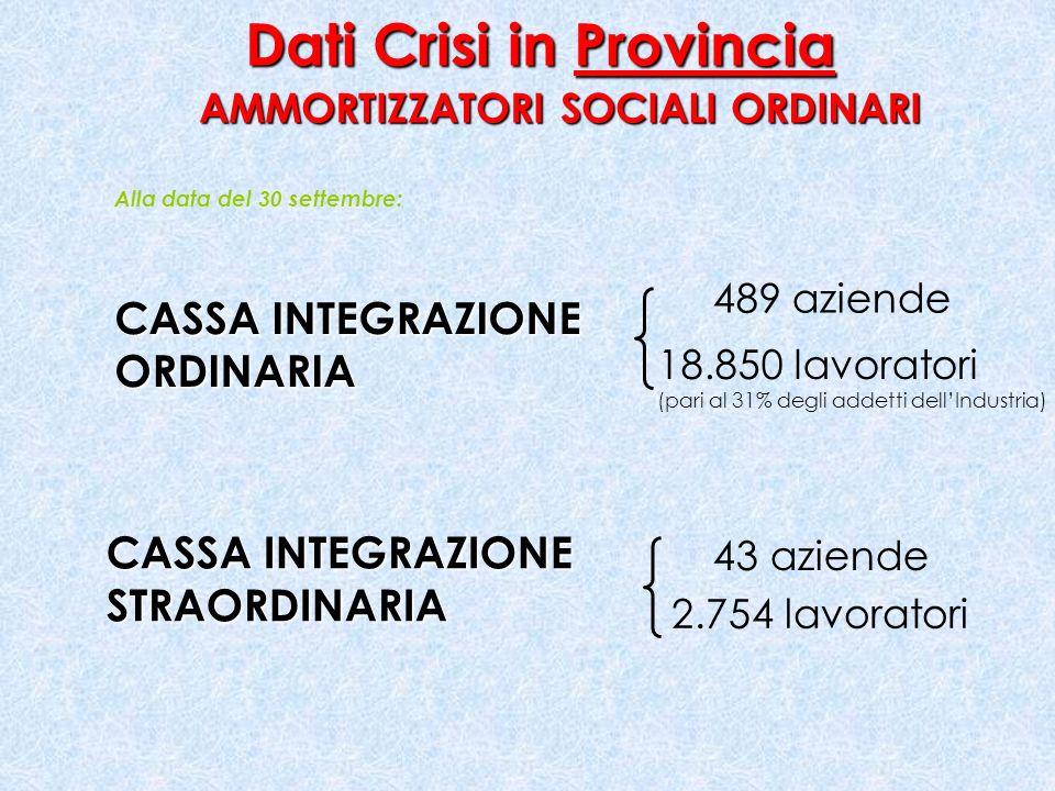 Dati Crisi in Provincia AMMORTIZZATORI SOCIALI ORDINARI CASSA INTEGRAZIONE ORDINARIA STRAORDINARIA 489 aziende 18.850 lavoratori (pari al 31% degli addetti dellIndustria) 43 aziende 2.754 lavoratori Alla data del 30 settembre: